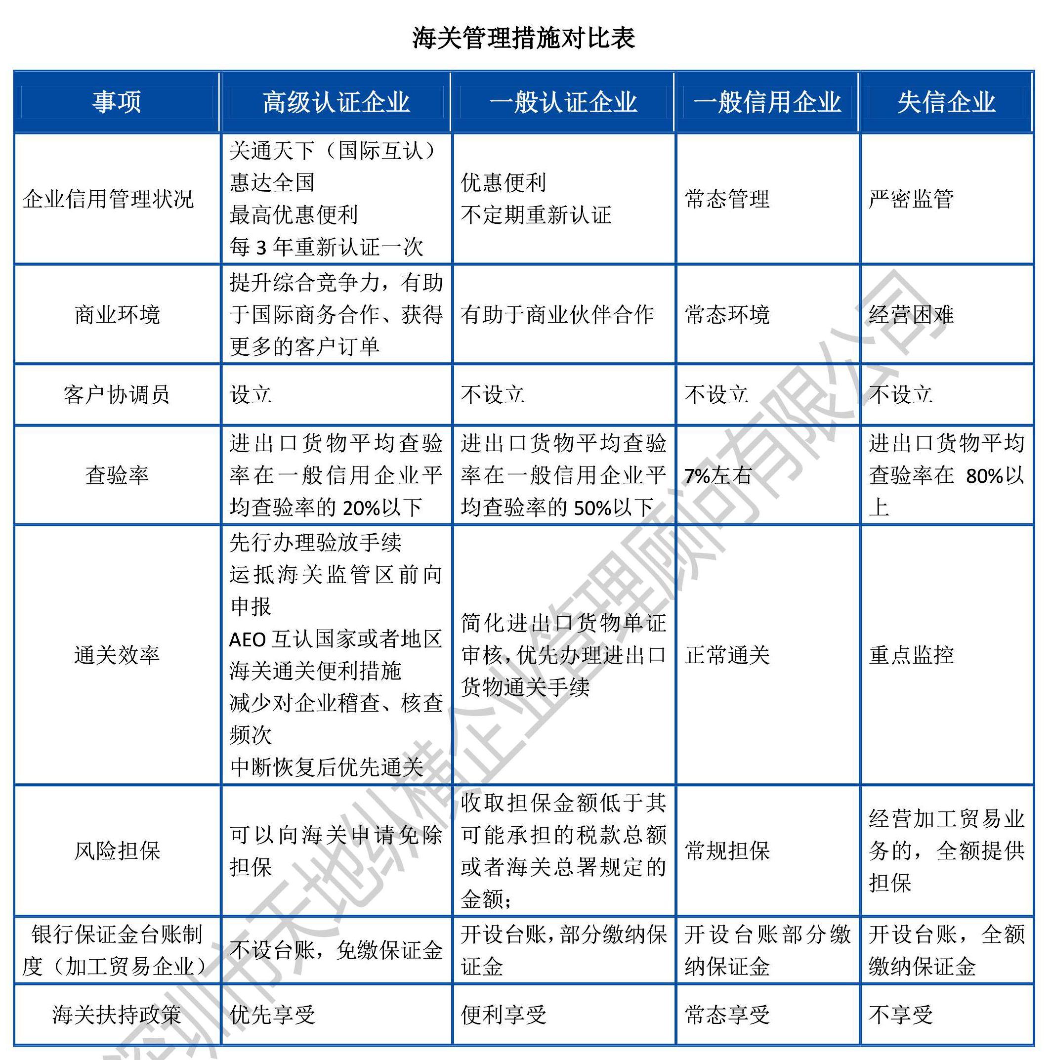 評議 | 數說中國海關AEO企業信用管理體系建設 (2018)